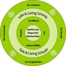 Safe Caring Amp Accepting Schools Saskatoon Public Schools